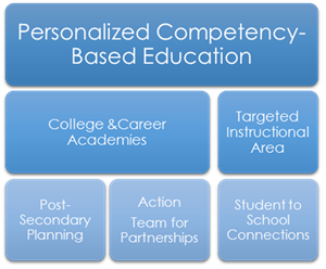 Image of Competency Based Education Model